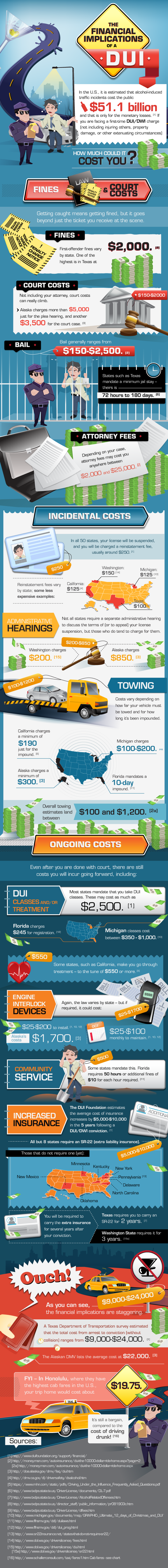 How much does a Tampa DUI conviction cost?