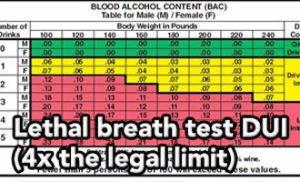 Tampa DUI lawyer Elliott Wilcox helped this client with a potentially lethal breath alcohol level.